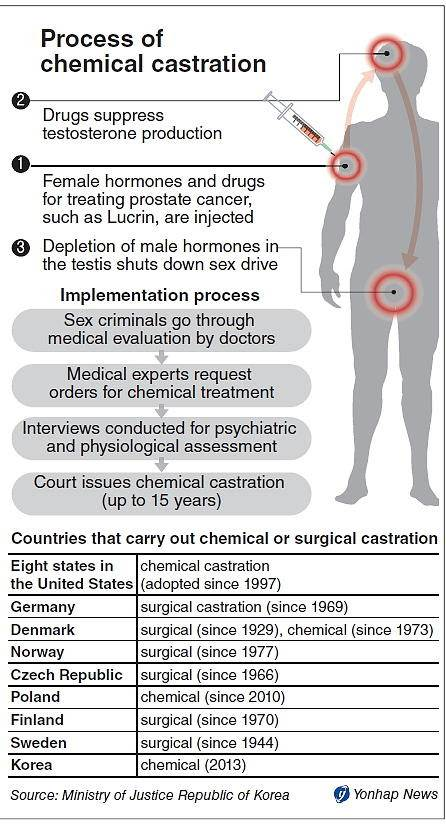 the effects of chemical castration and physical castration Chemical castration: how a medical therapy became punishment and the bioethical imperative to return to a rehabilitative model for sex offenders.